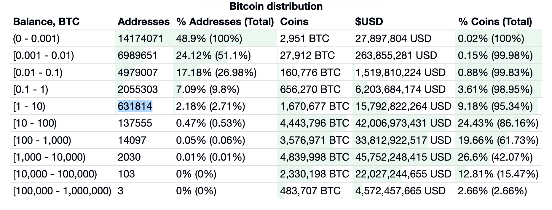 Table of the distribution of the number of Bitcoin by wallet in 2020