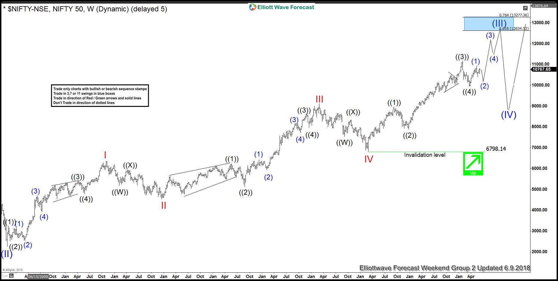 Nifty Elliott Wave View Showing Perfect 5 Waves Advance