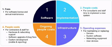 Cost of implementation of the SAP Business One in India