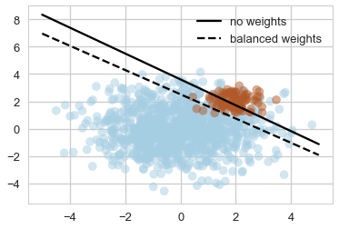 Practical tips for class imbalance in binary classification