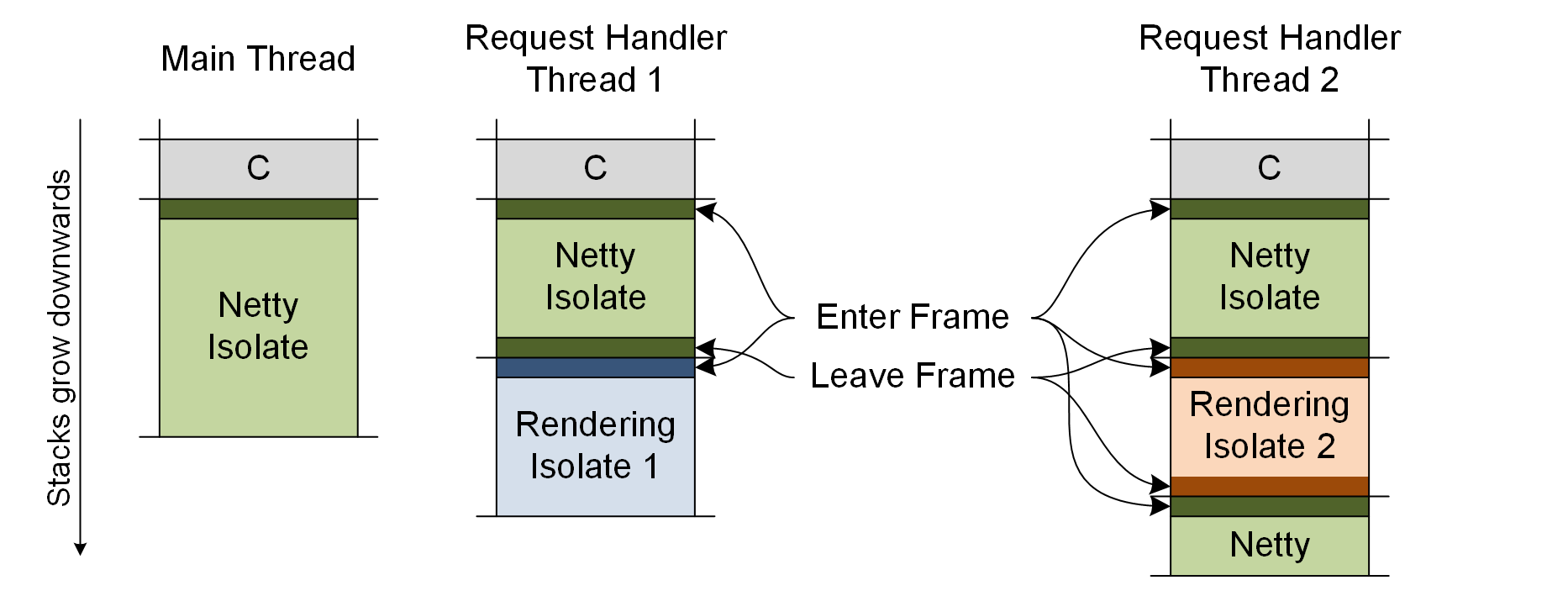 Isolates and Compressed References: More Flexible and