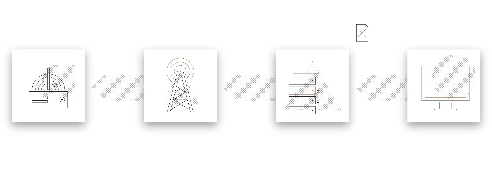 A graphic of a computer pointing to a server with a file and a cross above it pointing to an antenna that points to a device