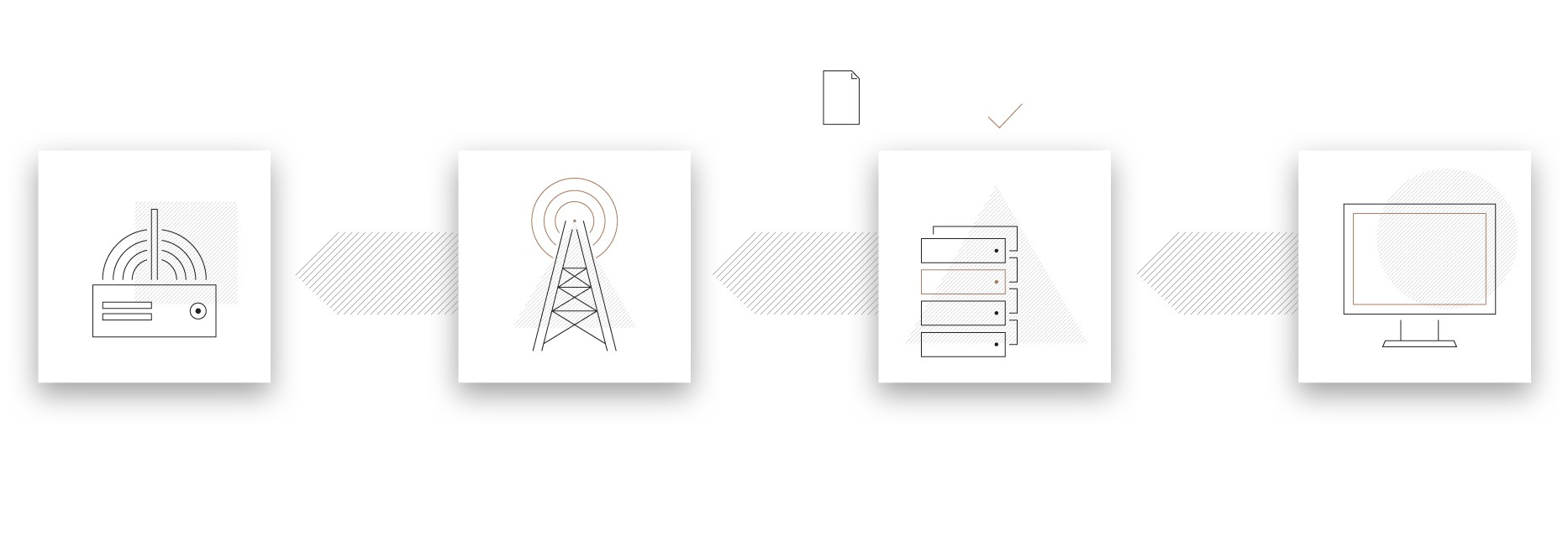 A graphic of a computer pointing to a server with a file and tick above it pointing to an antenna that points to a device