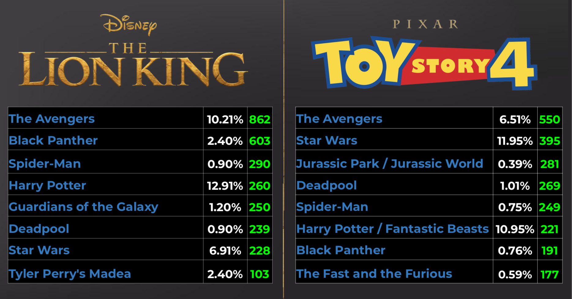 Attribution: Who watched 'The Lion King' & 'Toy Story 4'?