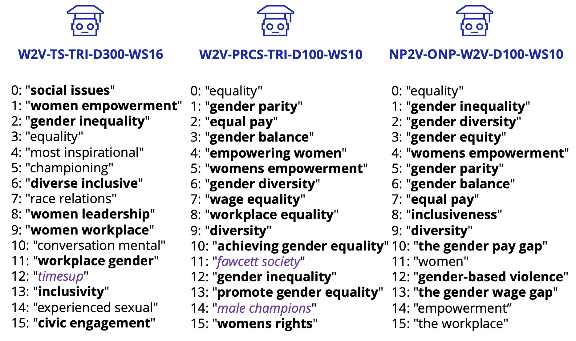 Comparison of candidate terms extracted using three different models for the seed 'gender equality'
