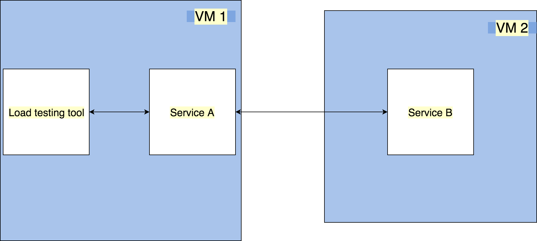 Effectively communicate between Microservices - ITNEXT