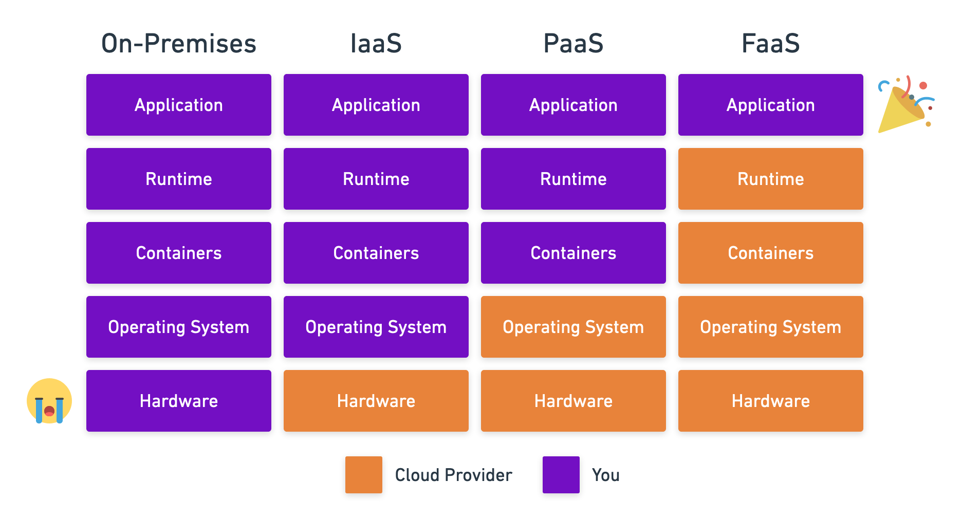 Infrastructure models and their total cost of ownership and maintenance difference.