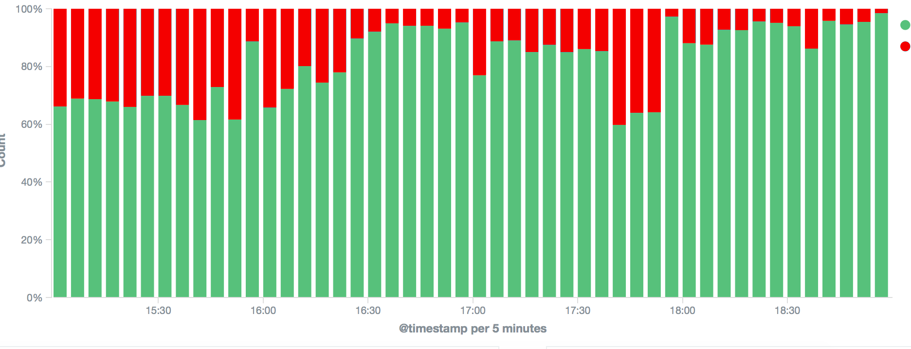 From slow queries to over-the-top performance: how