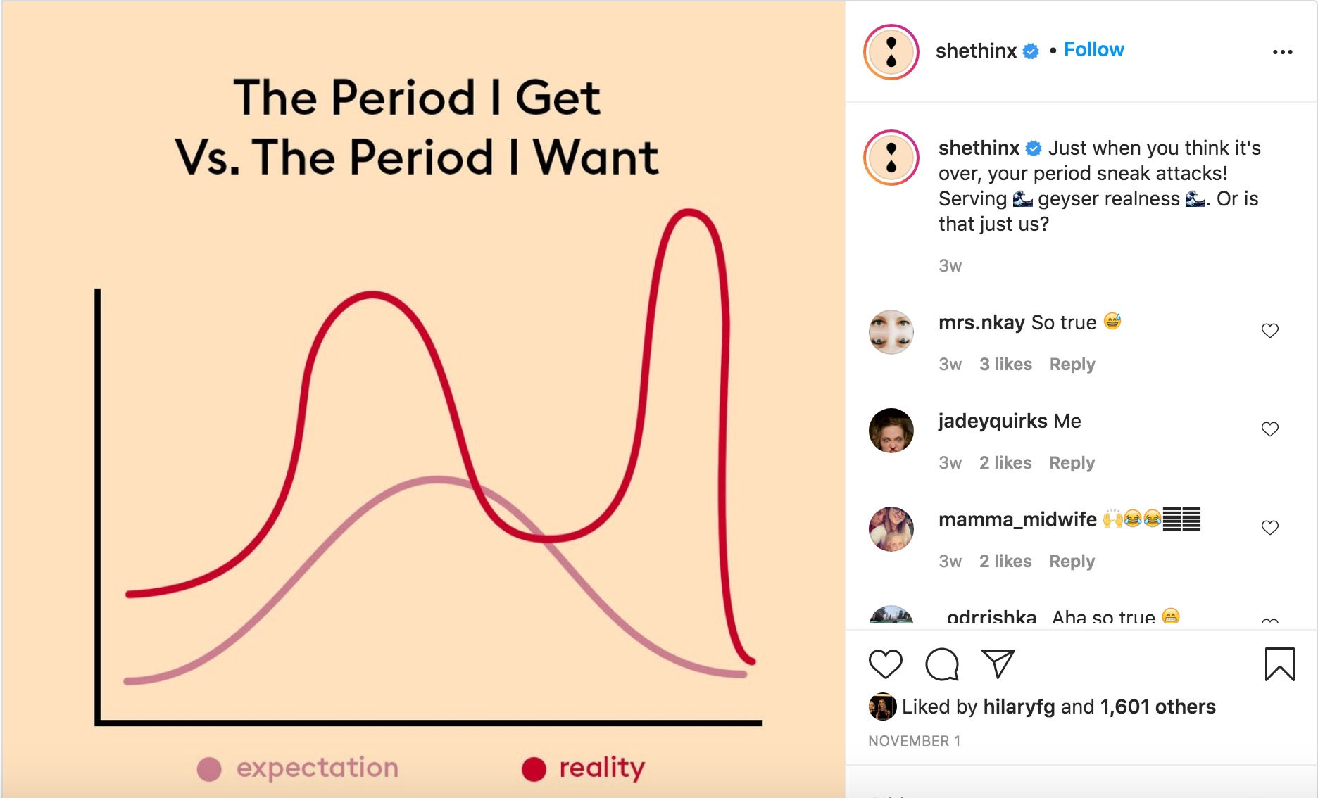 Screenshot from Instagram with a graph about periods.