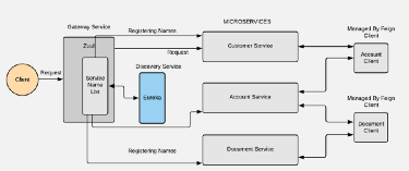 Microservices Made EASY  - Harshit Chawla - Medium