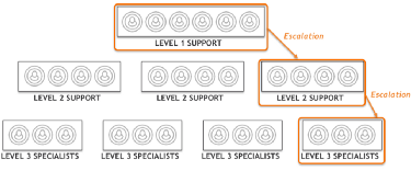 ITSM, DevOps, and why three-tier support should be replaced with