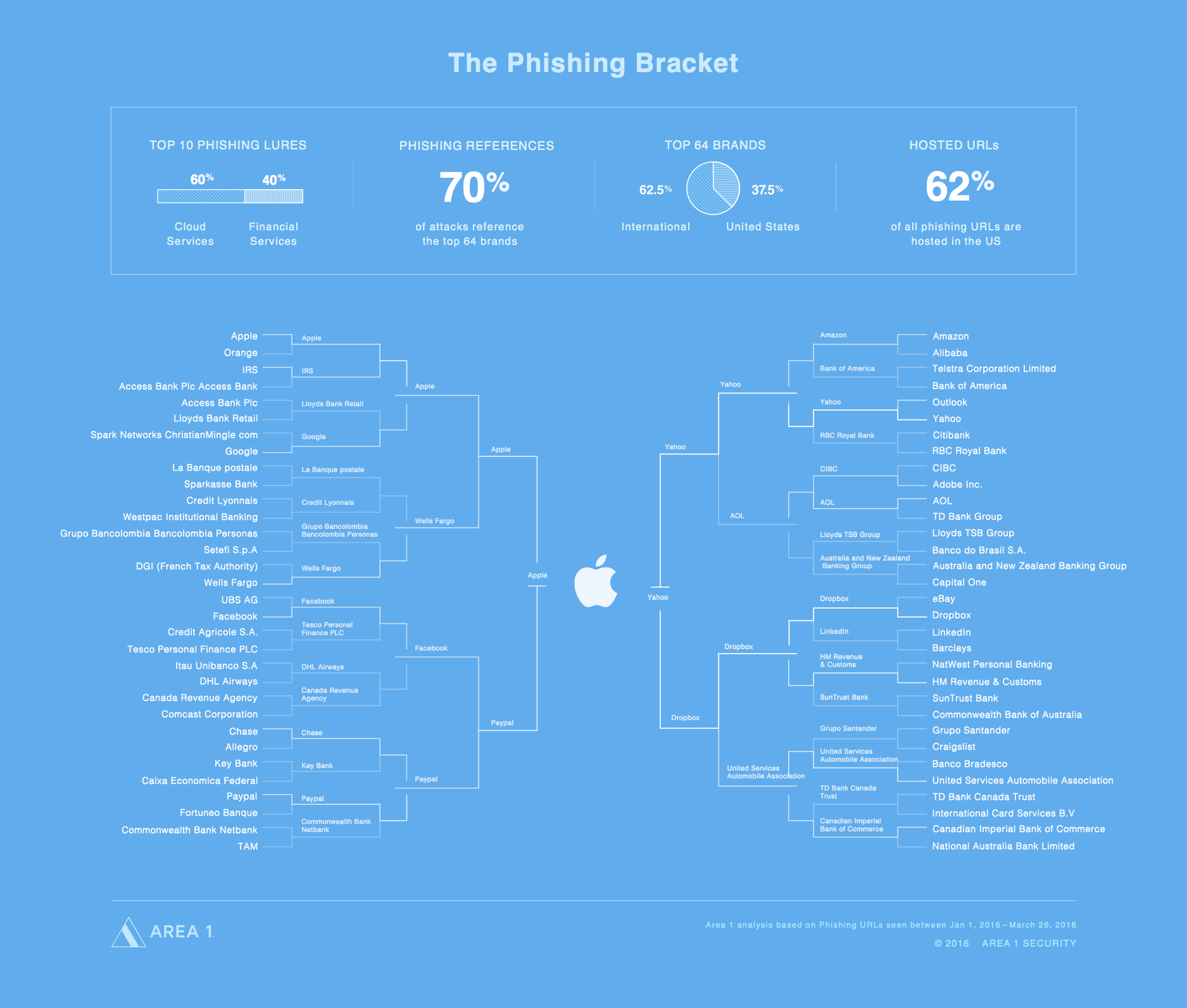 March Hackness: The Perfect Phishing Bracket - The Azimuth
