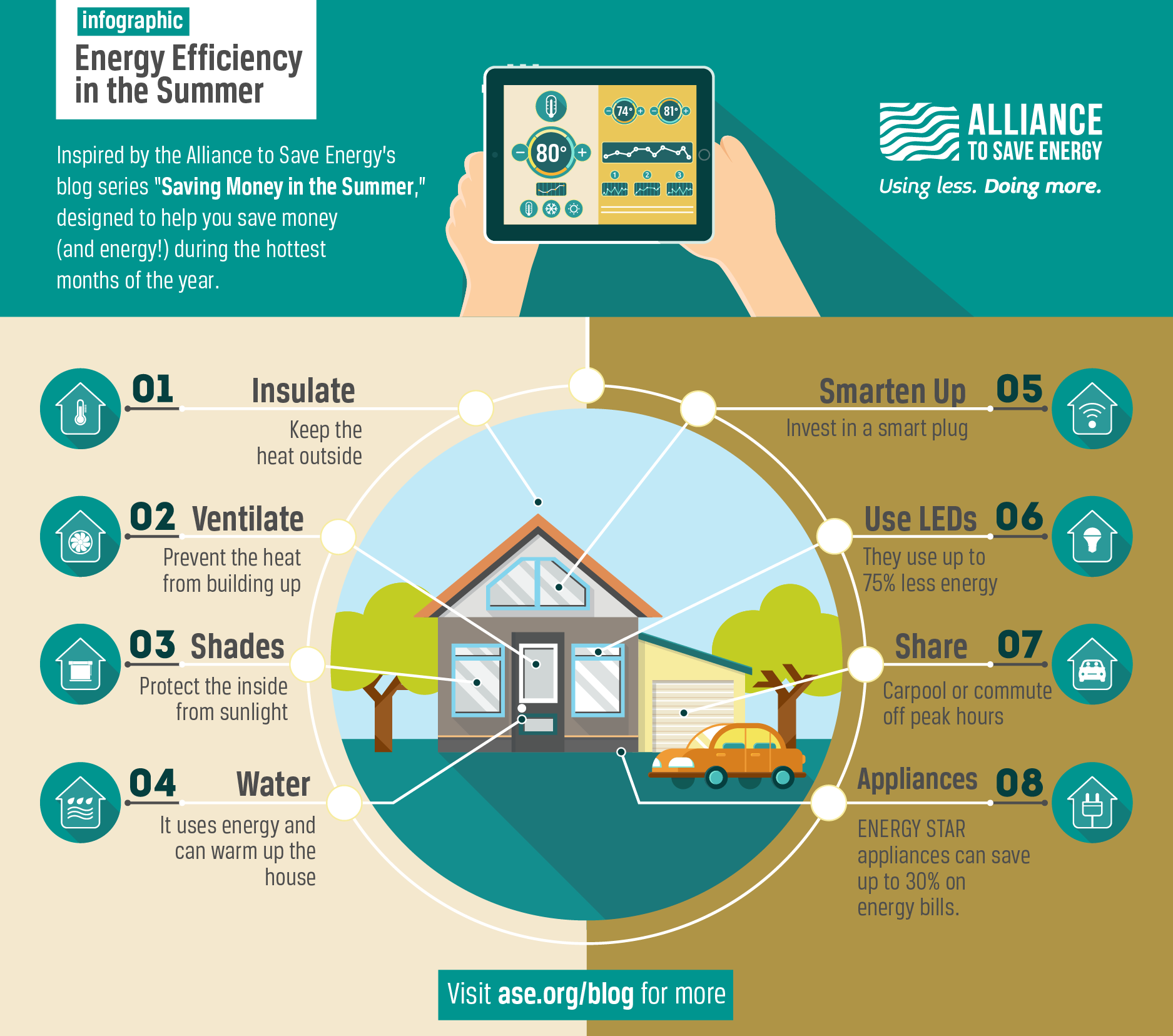 Infographic Energy Efficiency In The Summer Alliance To Save