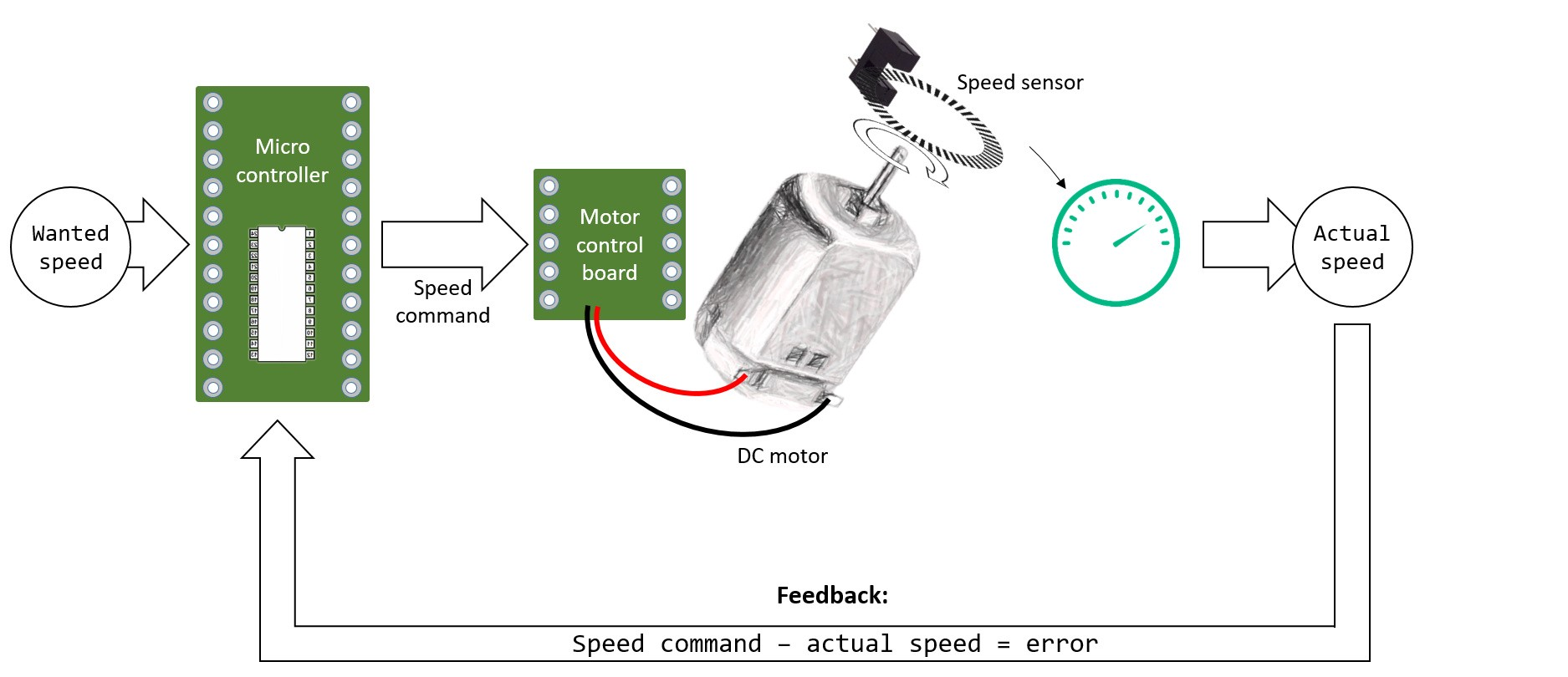 An introduction to PID control with DC motor - luosrobotics