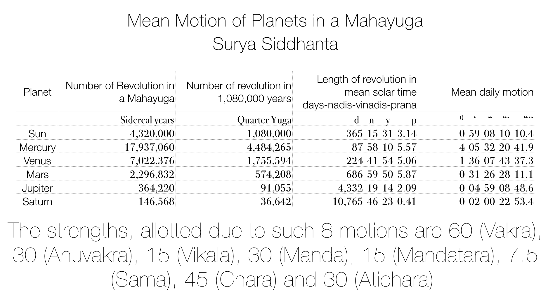 Shadbala: The 6 sources of strength - Thoughts on Jyotish