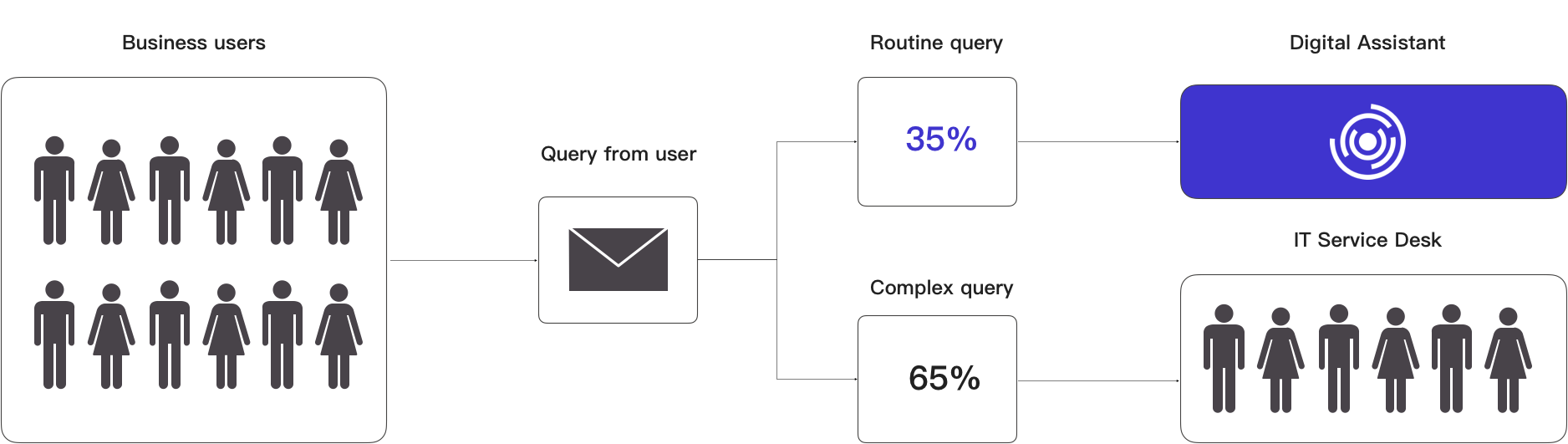 Graphical usage query compared with digital assistance integration
