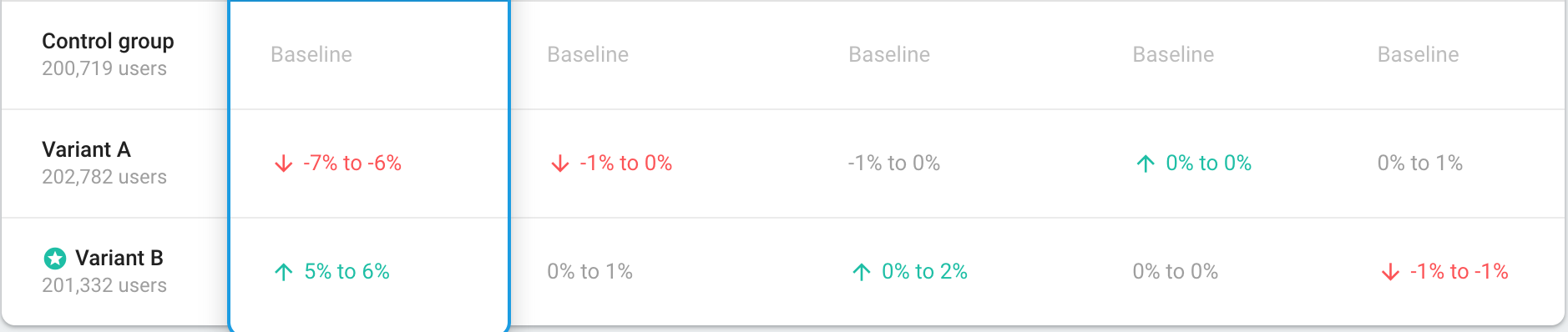 4 Mistakes that I made while running A/B Tests with Firebase