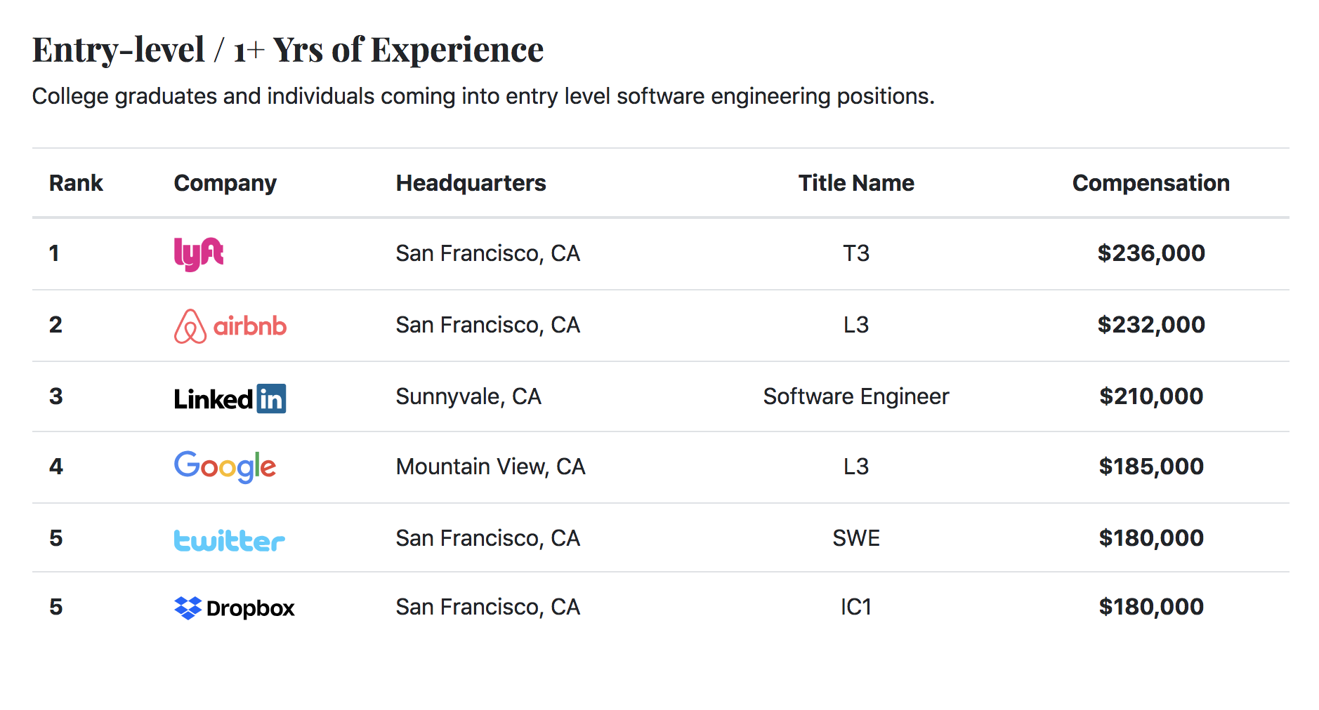 Post-Bootcamp Software Engineering Job Types and How to