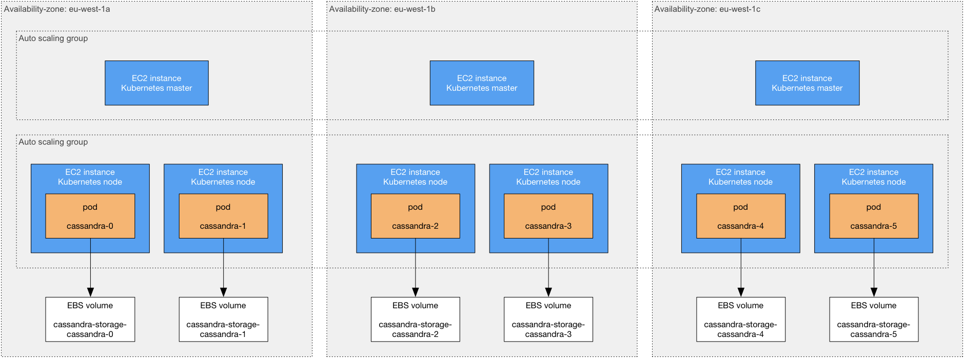 Deploy a highly-available Cassandra cluster in AWS using
