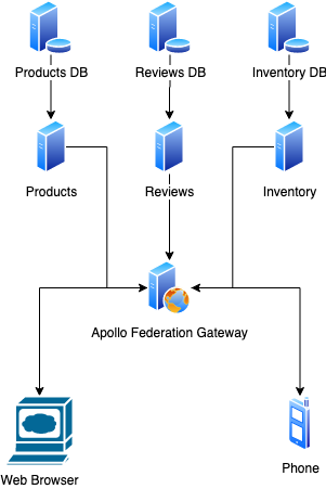 diagram showing relationship of components of Apollo Federation Gateway