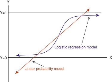 Logistic Regression on MNIST with PyTorch - Towards Data Science