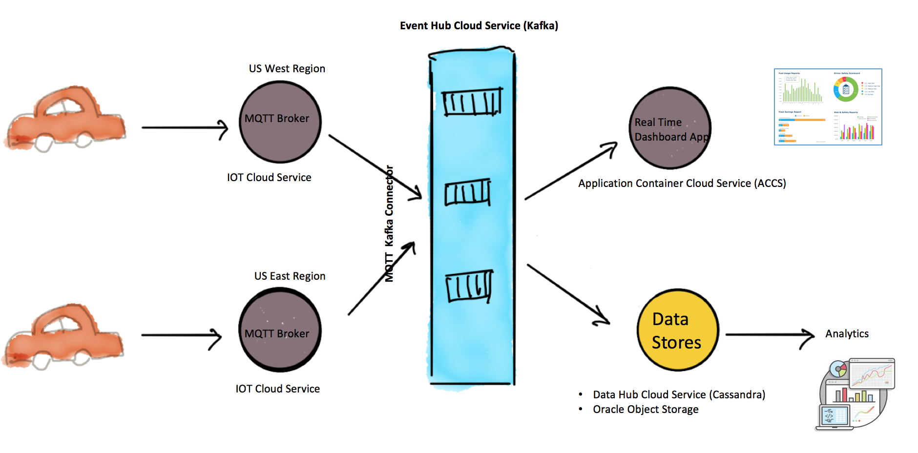 The Connected Car with Oracle Event Hub Cloud Service