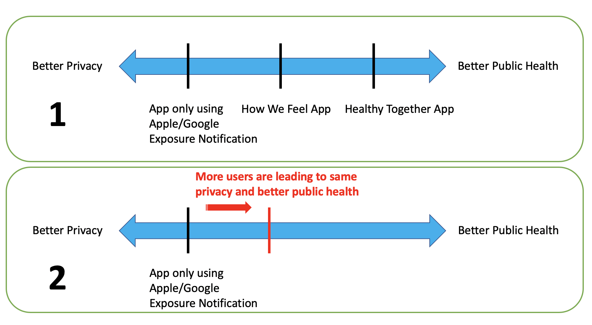 A diagram showing an increased level of public health at the same level of privacy if more people use Bluetooth tracing apps.