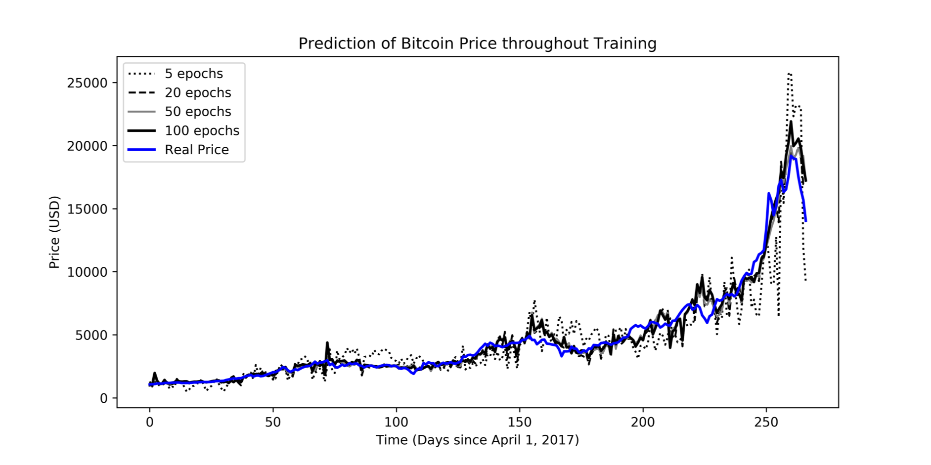 Predicting Cryptocurrency Prices with Machine Learning