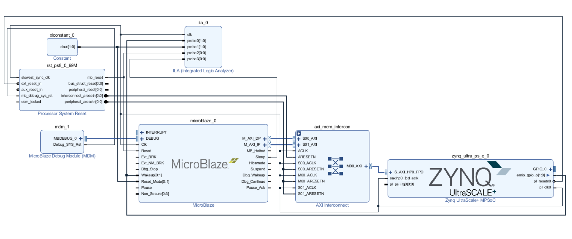 MicroZed Chronicles: Combining MicroBlaze and the Zynq MPSoC