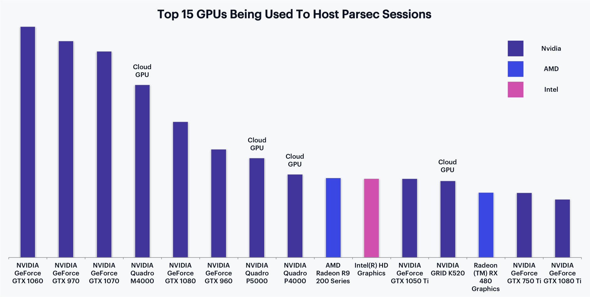 The Most Popular GPUs In Parsec Game Streaming Sessions