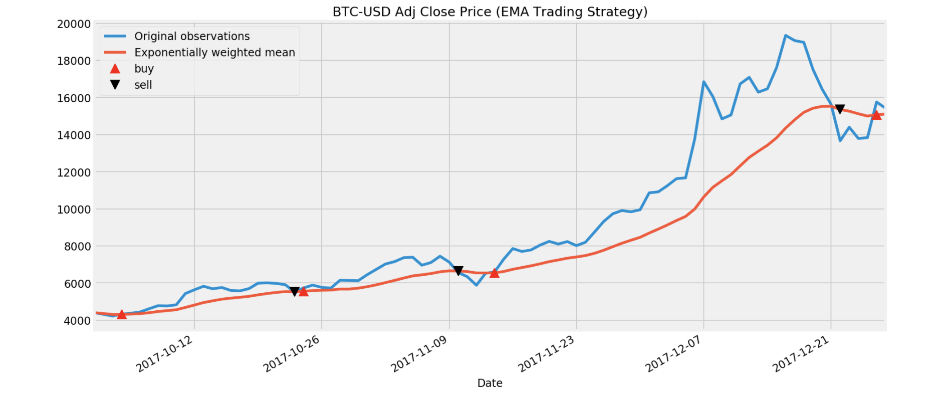 Basic Time Series Analysis and Trading Strategy with Bitcoin