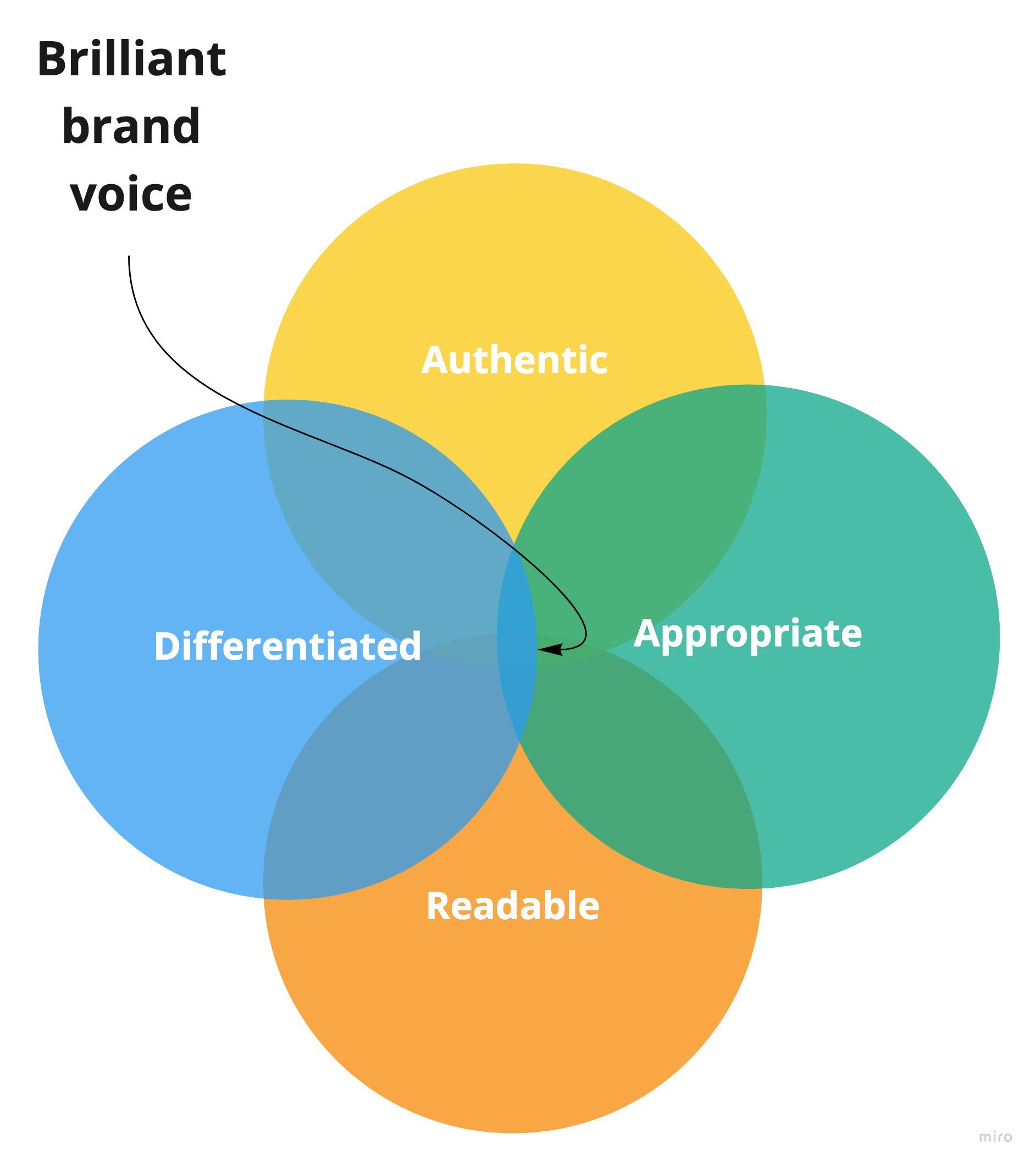 A Venn diagram of authentic, differentiated, appropriate and readable, with brilliant in the overlap of all four.