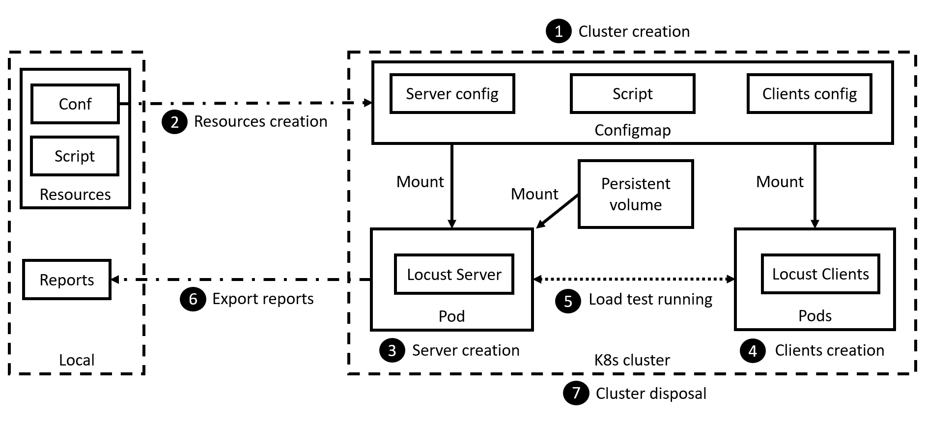 Flow and architecture overview