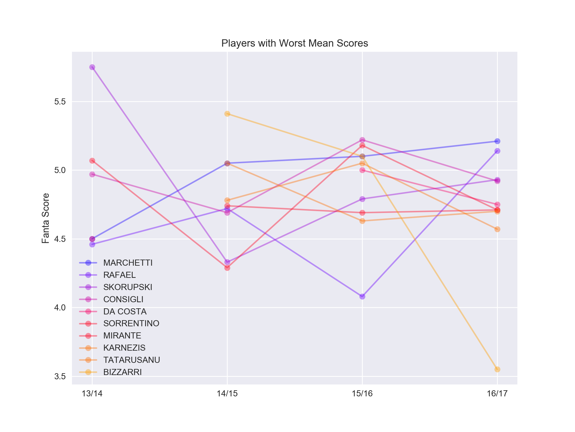 A simple method to predict player performance using Fantasy