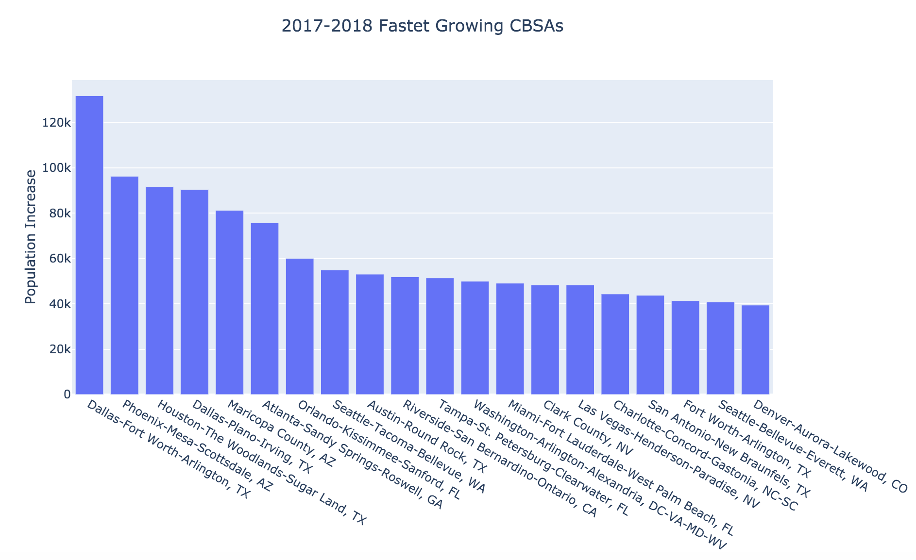 Fastest-Growing CBSAs