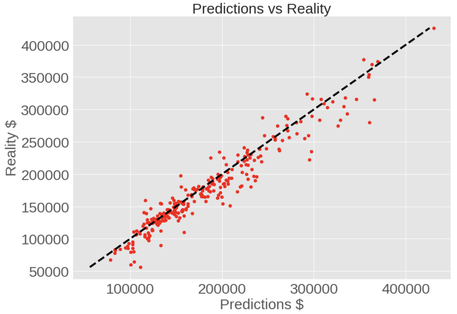 Simple House Price Predictor using ML through TensorFlow in