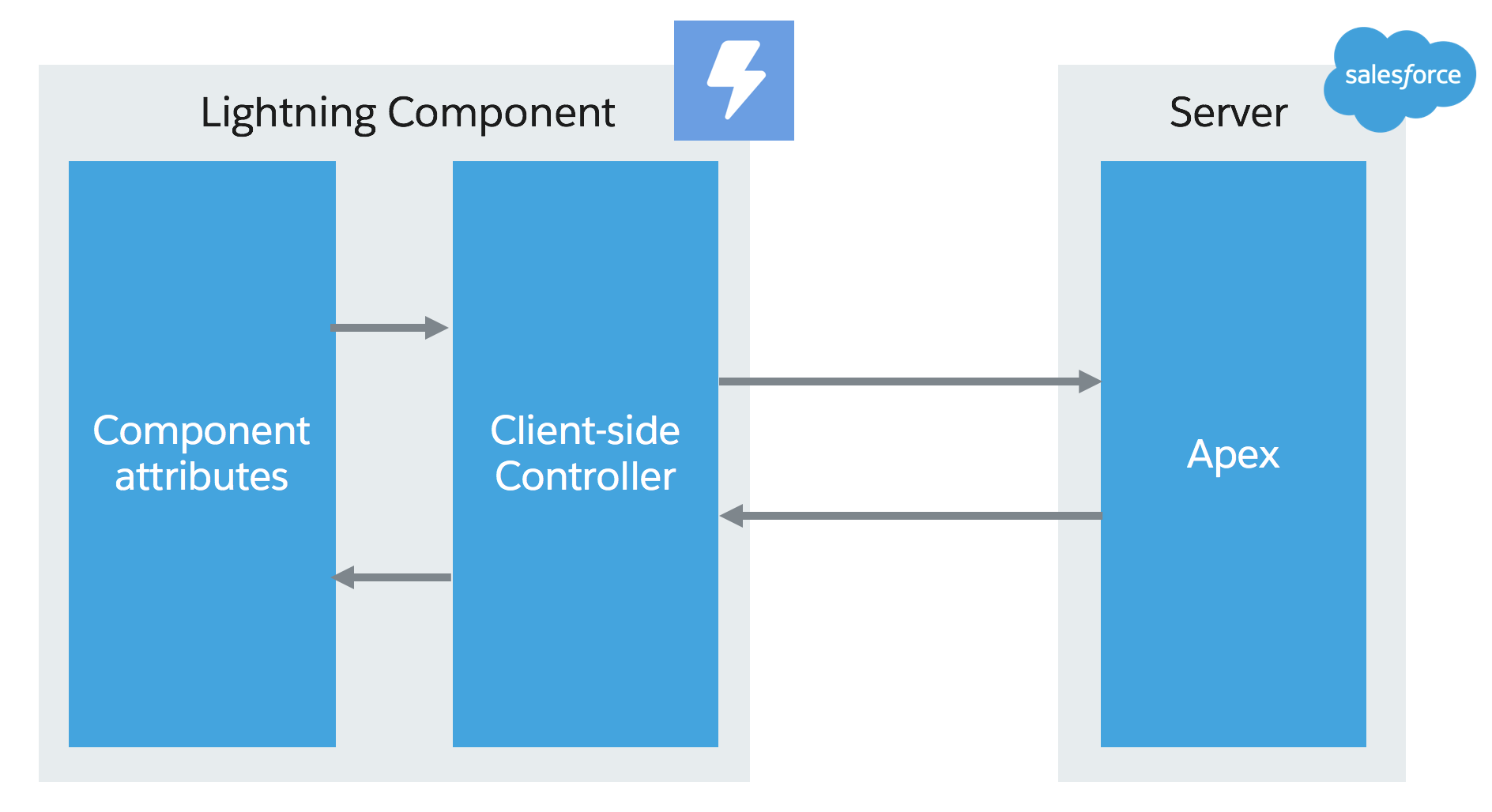 Lightning Components & AuraEnabled method parameters: What's