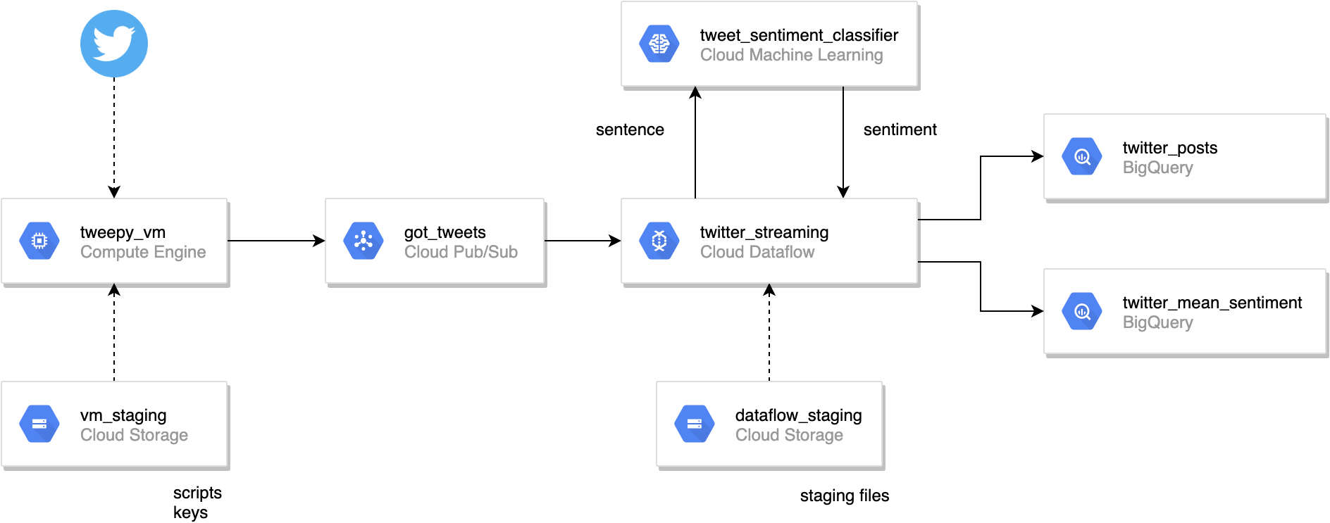Game of Thrones Twitter Sentiment with Google Cloud Platform