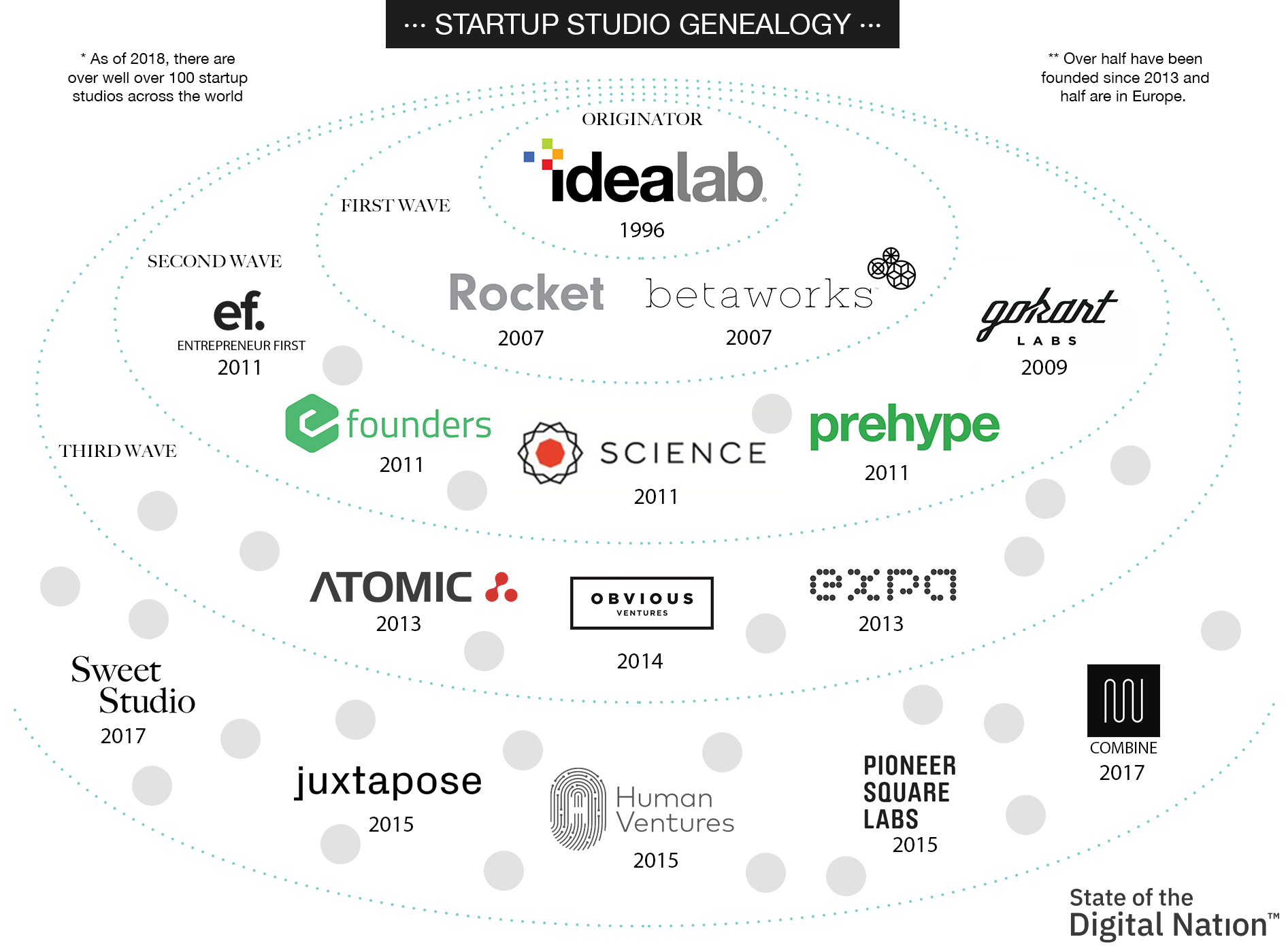 State of the Digital Nation 2020: Venture Road - The Startup