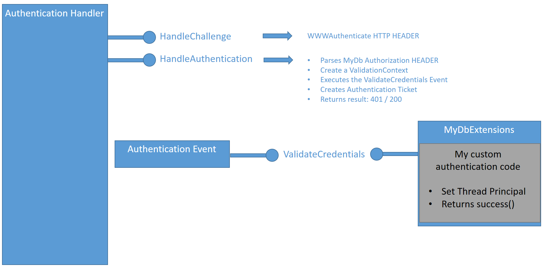 ASP NET Core: Supporting multiple Authorization - Agilix