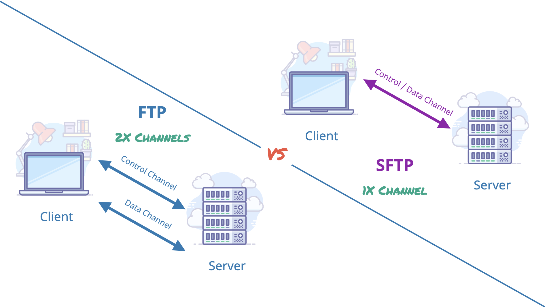 FTP vs SFTP: What's Best for My Use? - ExaVault - Medium