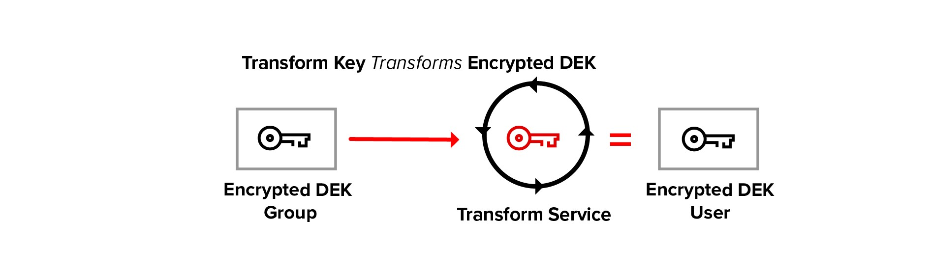 Policy-Based Client-Side Encryption in Angular - Angular In
