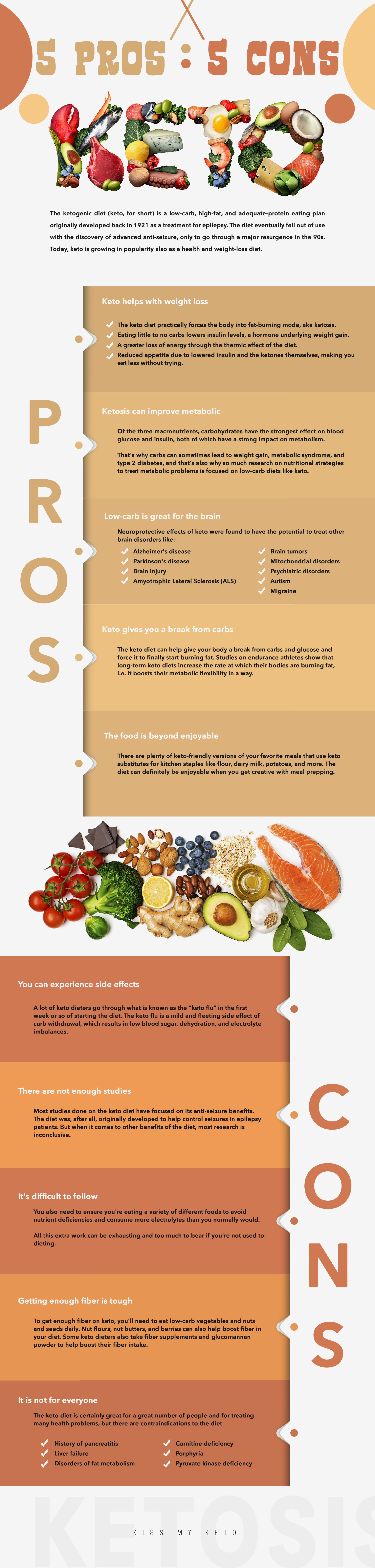 The 5 Pros And 5 Cons Of The Keto Diet By Hana Hamzic Medium