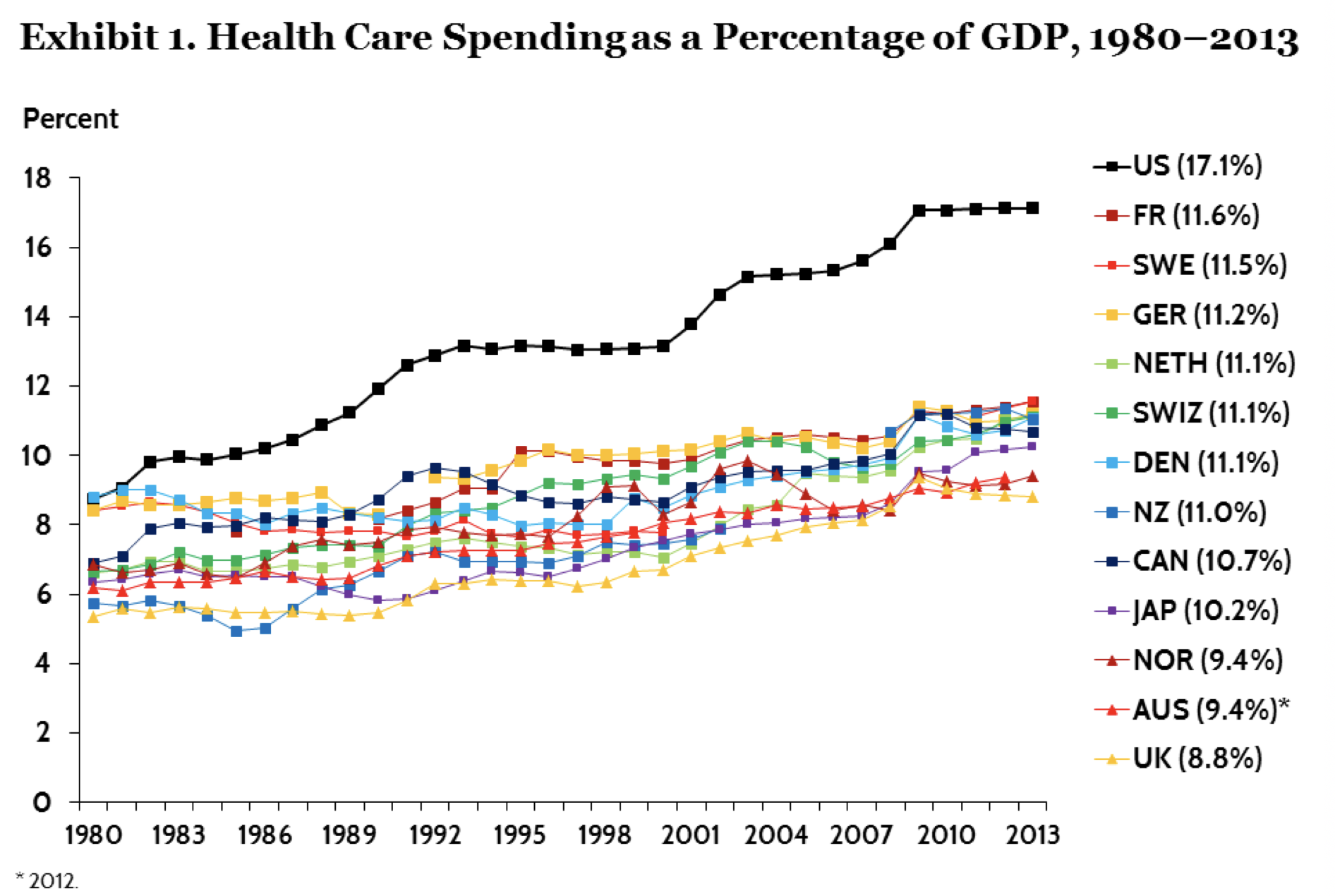 How to Save $900 Billion Annually in American Healthcare