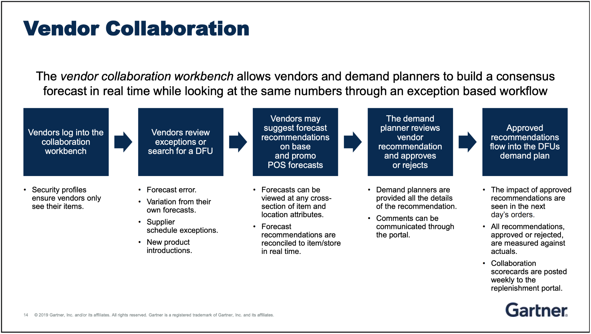 Top 5 takeaways from the 2019 Gartner Supply Chain Conference