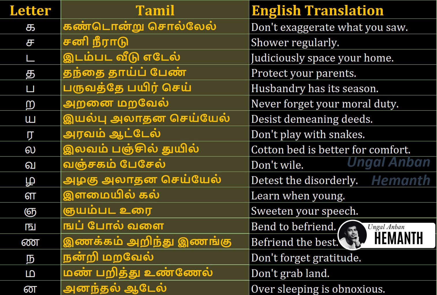 Aathichudi english translation for kids Aathichoodi Avvaiyar English Uyirmei alphabet