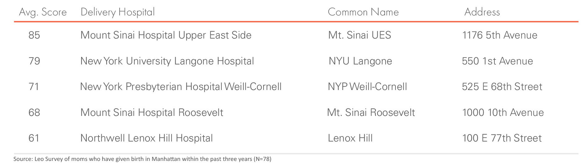 An Expecting Mom's Guide to Delivery Hospitals in Manhattan