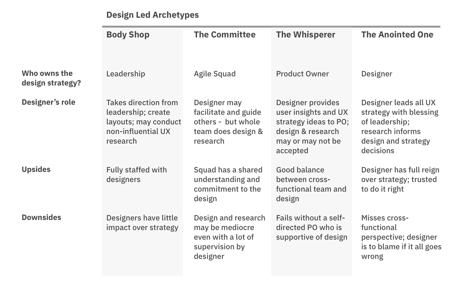Table summarizes the 4 archetypes described in this article
