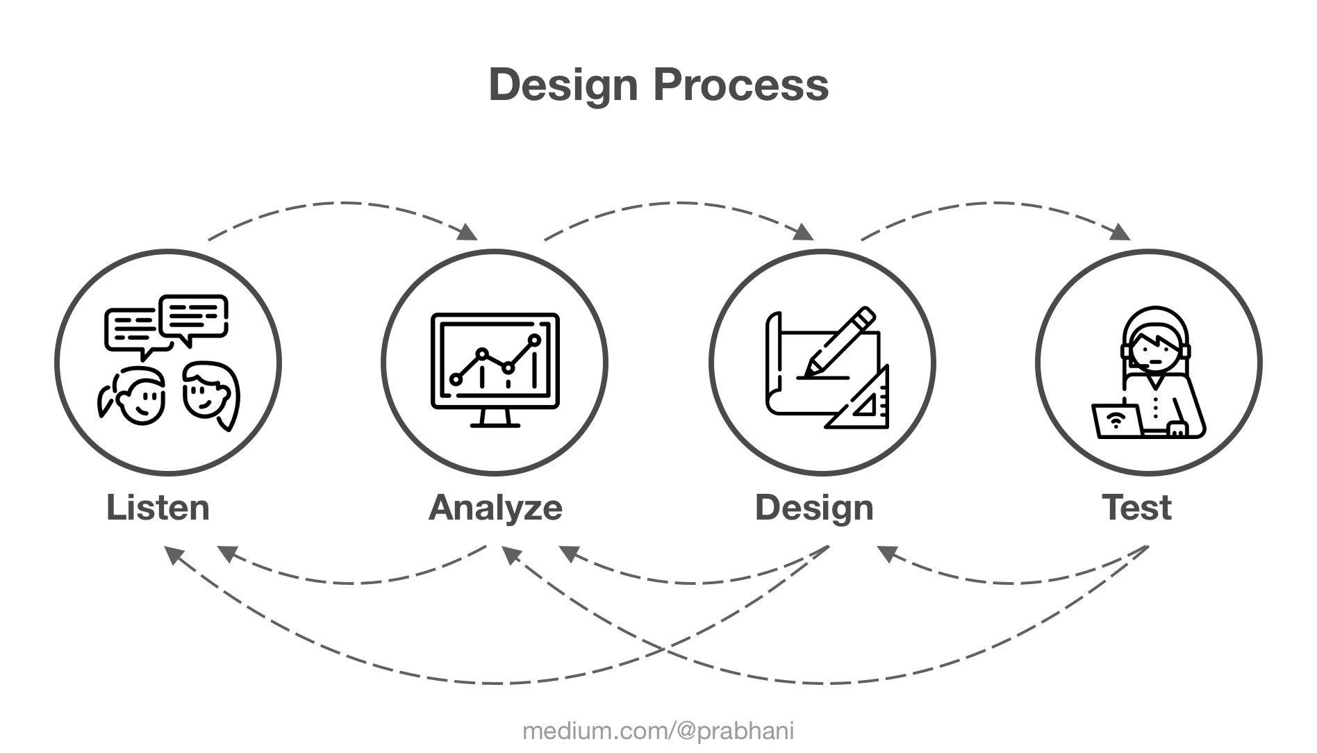 My Design Process To Ensure High Quality User Experience By Prabhani Thembiliyagodage Ux Planet
