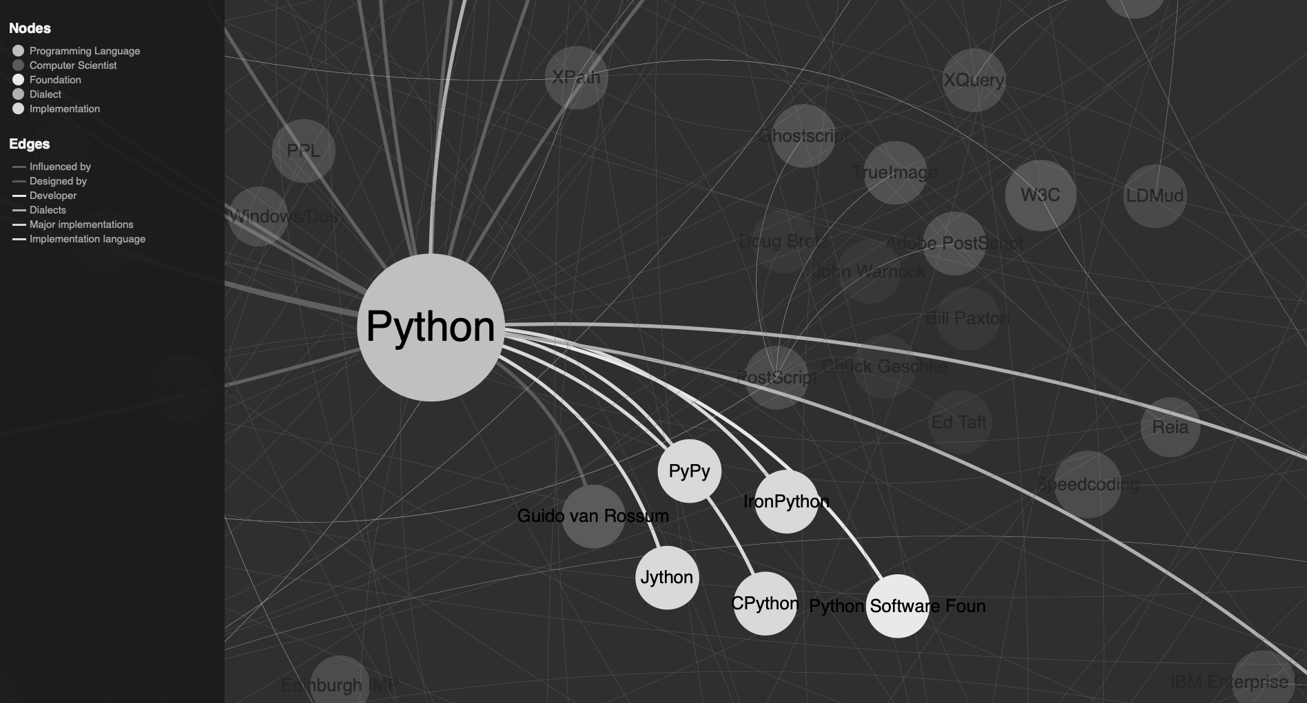 Programming language network